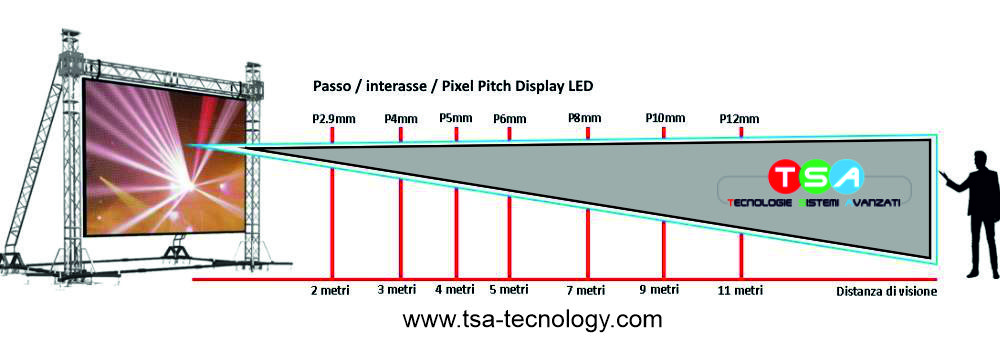 Distanza di visione e passo display led e led wall -tsa tecnology
